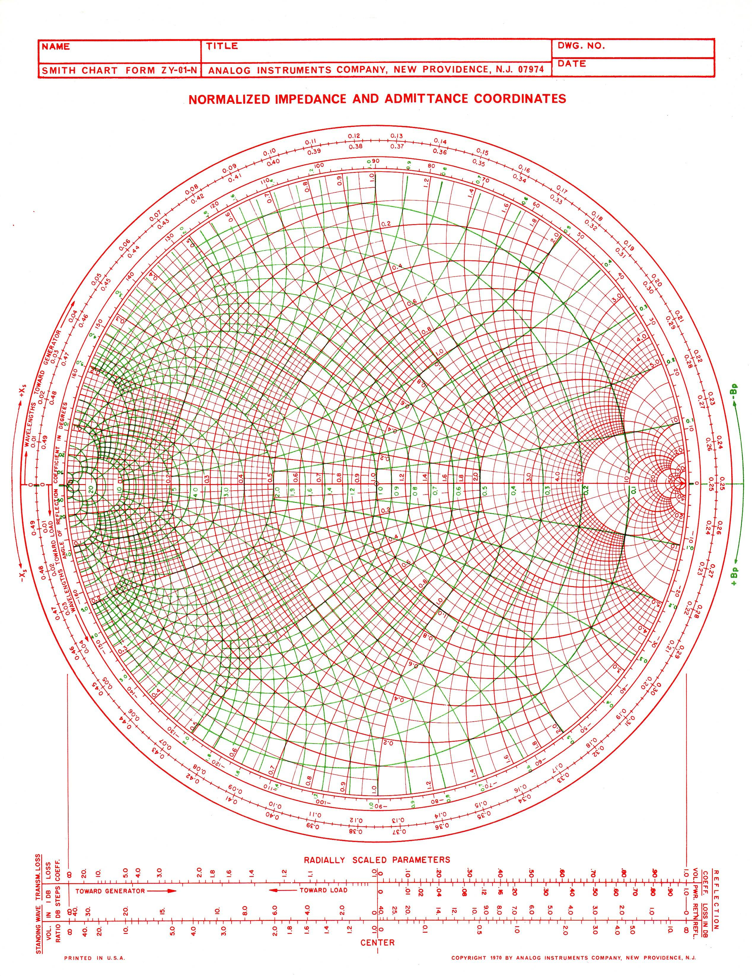 It's just a graphic of Dramatic Smith Chart Printable